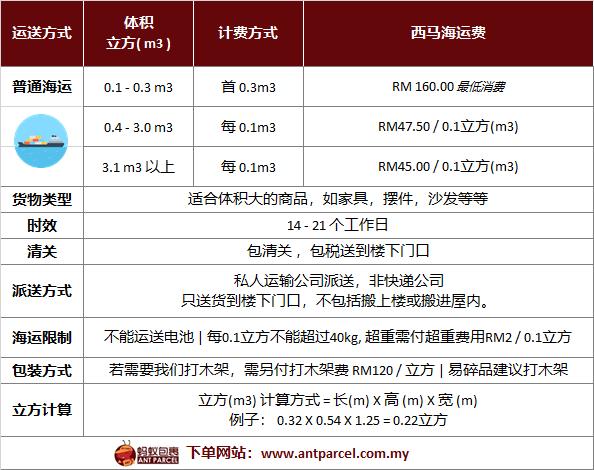 西马普通海运费 01.03.19