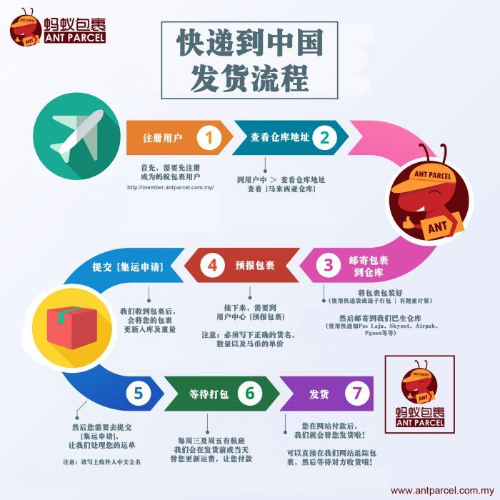 如何邮寄包裹到中国