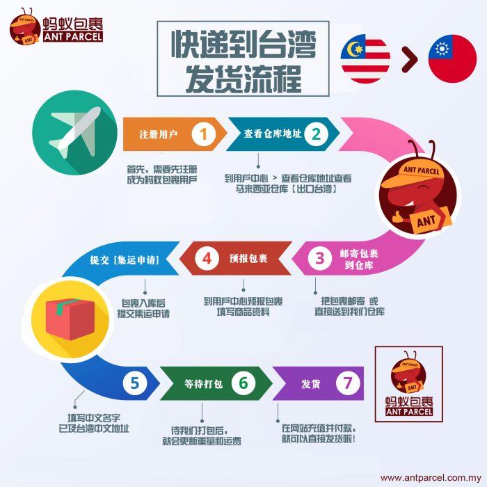 快递出口到台湾流程