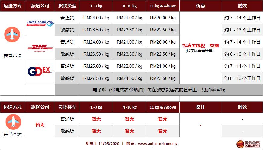 中国空运费