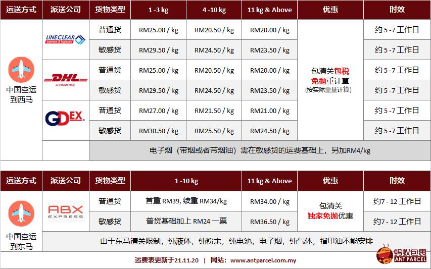 中国空运费 21.11.20